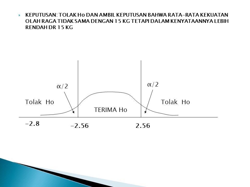 -2.56 TERIMA Ho 2.56 Tolak Ho α/2 -2.8