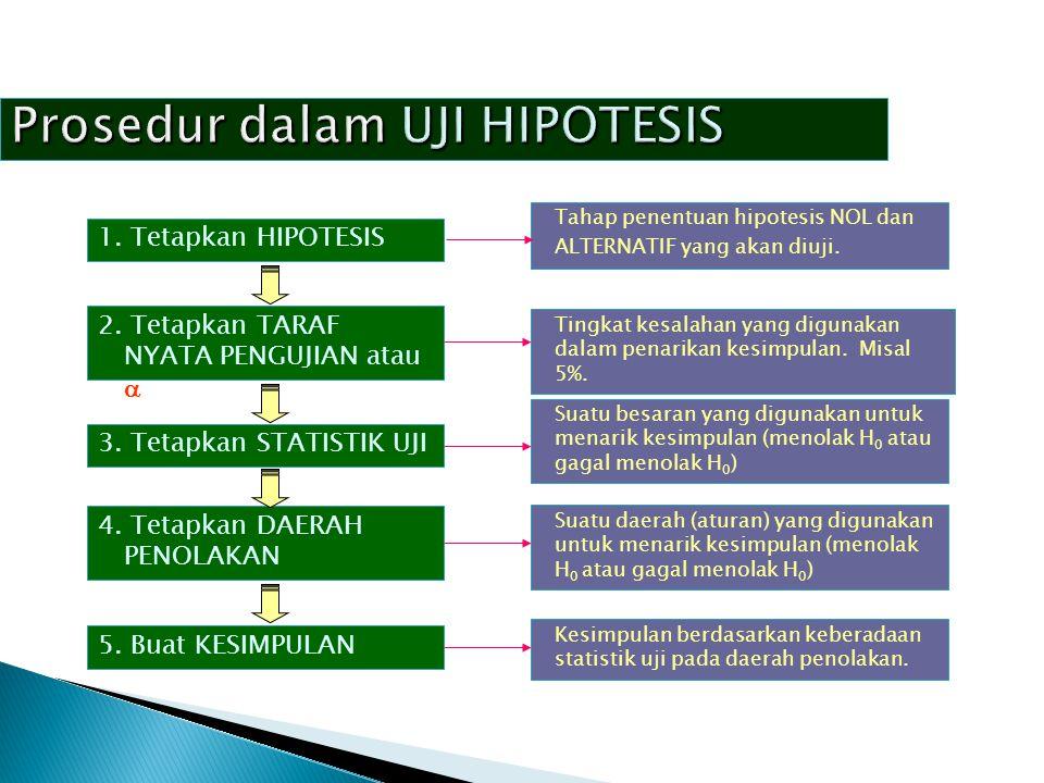 Prosedur dalam UJI HIPOTESIS 1. Tetapkan HIPOTESIS 2. Tetapkan TARAF NYATA PENGUJIAN atau  3. Tetapkan STATISTIK UJI 4. Tetapkan DAERAH PENOLAKAN 5.