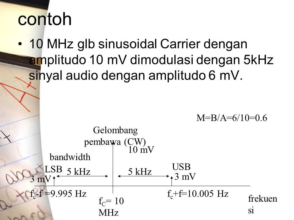 contoh •10 MHz glb sinusoidal Carrier dengan amplitudo 10 mV dimodulasi dengan 5kHz sinyal audio dengan amplitudo 6 mV. f C = 10 MHz f c -f =9.995 Hzf