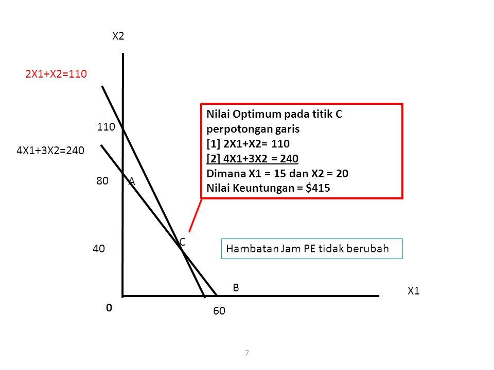 8 X2 X1 100 80 60 40 50 B C 4X1+3X2=240 2X1+X2=90 0 Nilai Optimum tercapai pada titik C perpotongan garis [1] 2X1+X2= 90 [2] 4X1+3X2 = 240 Dimana X1 = 15 dan X2 = 60 Nilai Keuntungan = $405 90 Perubahan Jam Perakitan dari 2X1+x2=100 menjadi 2X1+x2 = 90