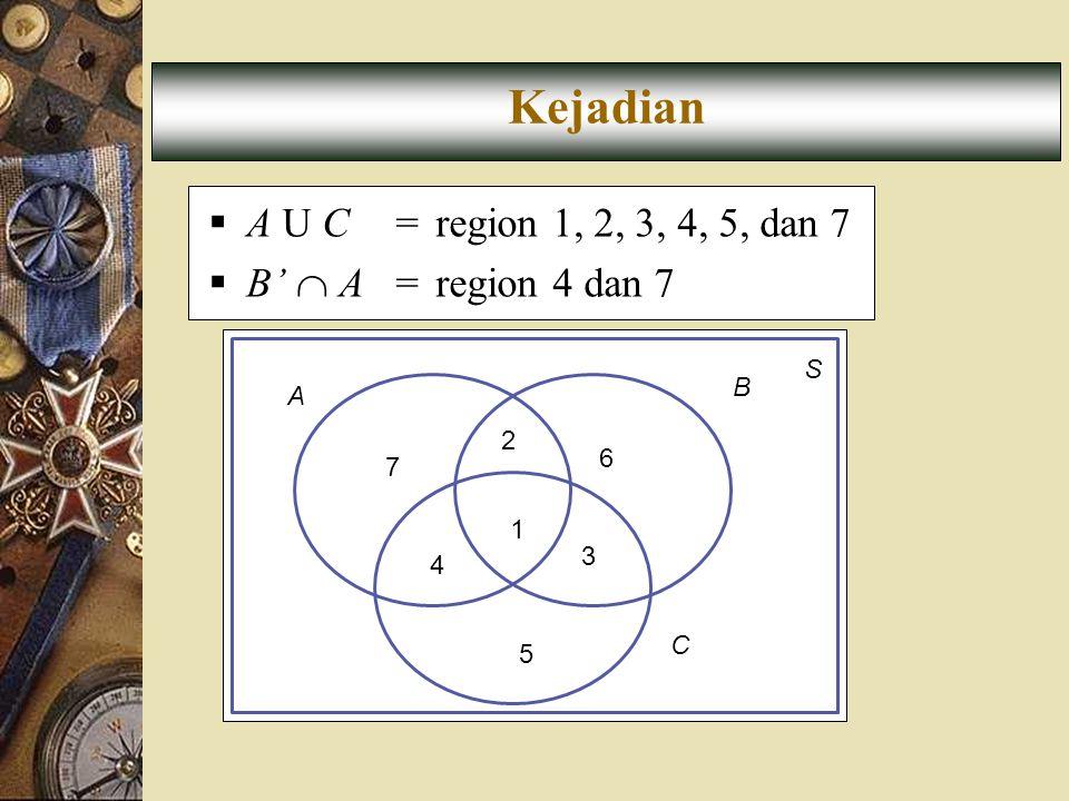 A S B 7 2 6 1 3 5 C 4 Kejadian  A U C = region 1, 2, 3, 4, 5, dan 7  B'  A= region 4 dan 7