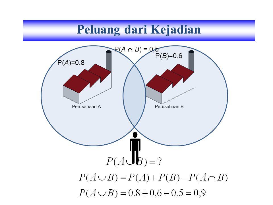 P(A)=0.8 P(B)=0.6 P(A  B) = 0,5 Peluang dari Kejadian