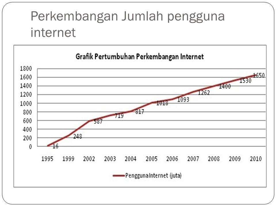 Alamat Internet  Setiap komputer di internet mempunyai alamat yang disebut IP Address  Contoh IP Address : 192.168.8.201  Komputer yang terhubung dengan internet juga mempunyai nama, misal : www.undip.ac.id