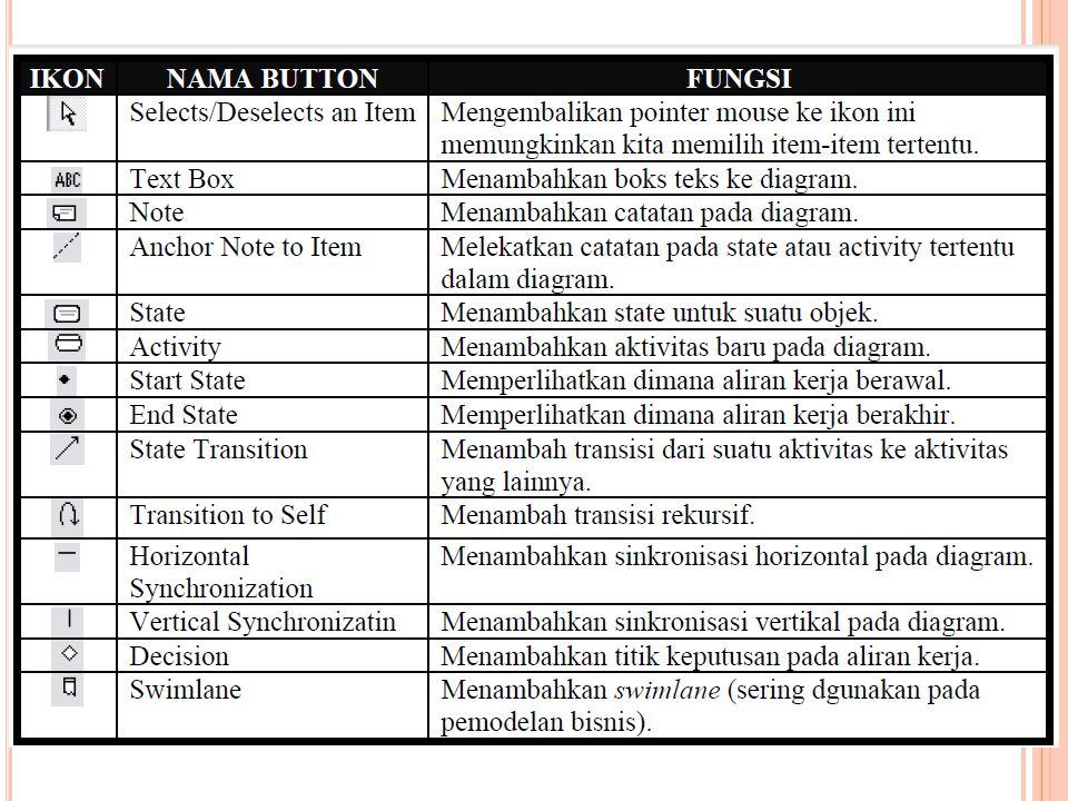 A DAPUN UNSUR - UNSUR UTAMA DALAM ACTIVITY DIAGRAM MELIPUTI : • Swimlane.