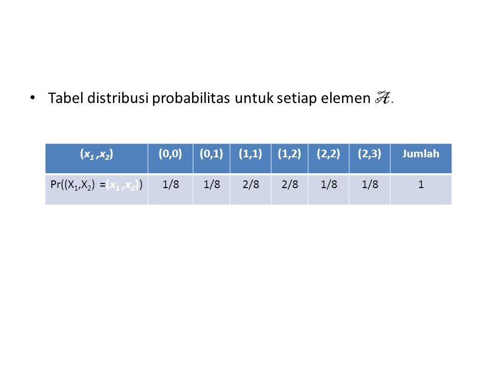 Pdf Bersama dari X dan Y • Sifat-sifat fungsi himpunan probabilitas pada 1 variabel berlaku juga untuk 2 variabel random.
