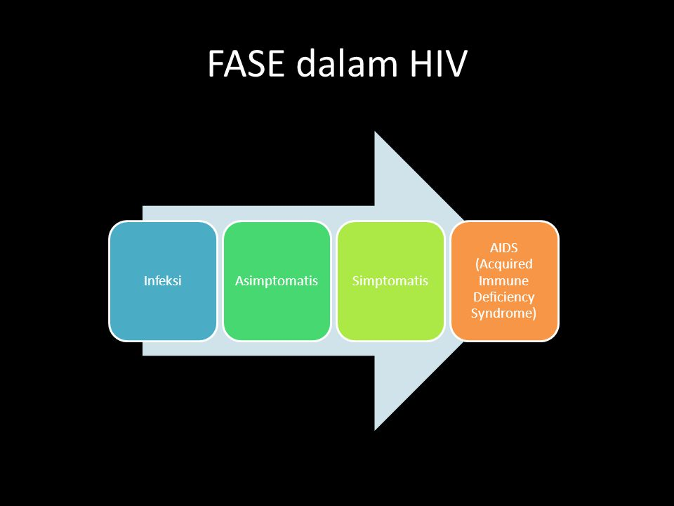 FASE dalam HIV InfeksiAsimptomatisSimptomatis AIDS (Acquired Immune Deficiency Syndrome)