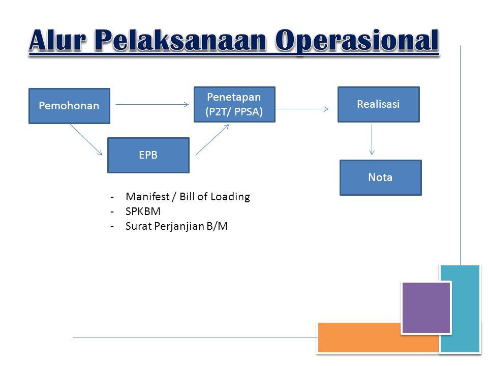 Pemohonan Penetapan (P2T/ PPSA) Realisasi Nota EPB -Manifest / Bill of Loading -SPKBM -Surat Perjanjian B/M
