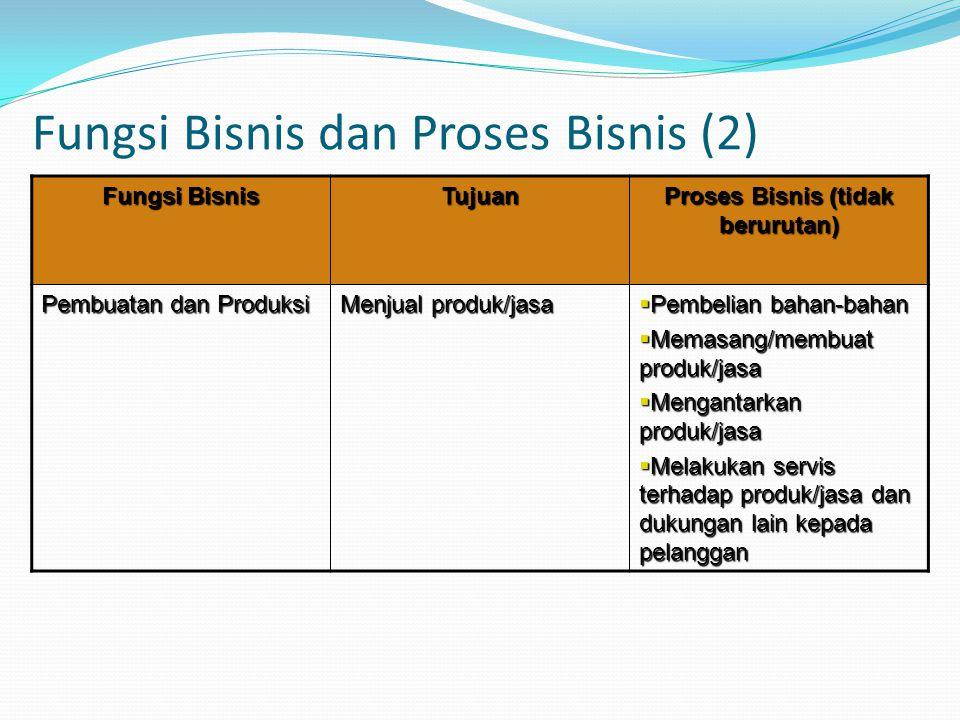 Fungsi Bisnis dan Proses Bisnis (2) Fungsi Bisnis Tujuan Proses Bisnis (tidak berurutan) Pembuatan dan Produksi Menjual produk/jasa  Pembelian bahan-