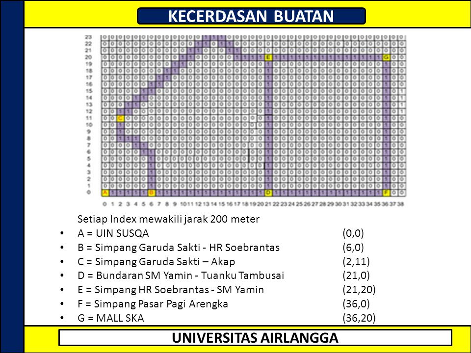 UNIVERSITAS AIRLANGGA KECERDASAN BUATAN Setiap Index mewakili jarak 200 meter • A = UIN SUSQA (0,0) • B = Simpang Garuda Sakti - HR Soebrantas(6,0) •