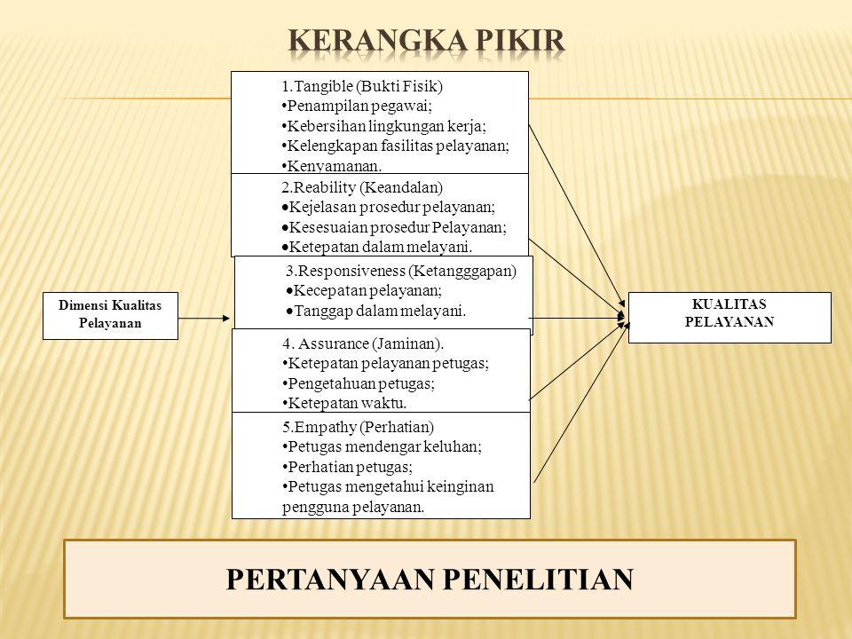 1.Tangible (Bukti Fisik) • Penampilan pegawai; • Kebersihan lingkungan kerja; • Kelengkapan fasilitas pelayanan; • Kenyamanan. 2.Reability (Keandalan)