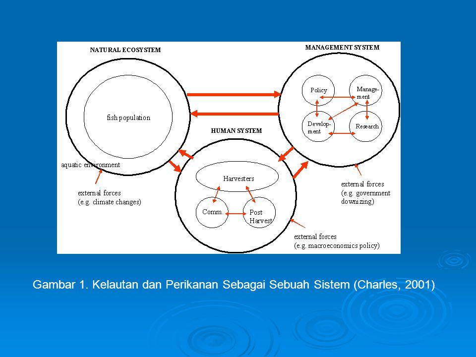 Gambar 1. Kelautan dan Perikanan Sebagai Sebuah Sistem (Charles, 2001)