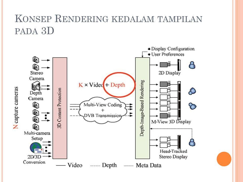 K ONSEP R ENDERING KEDALAM TAMPILAN PADA 3D