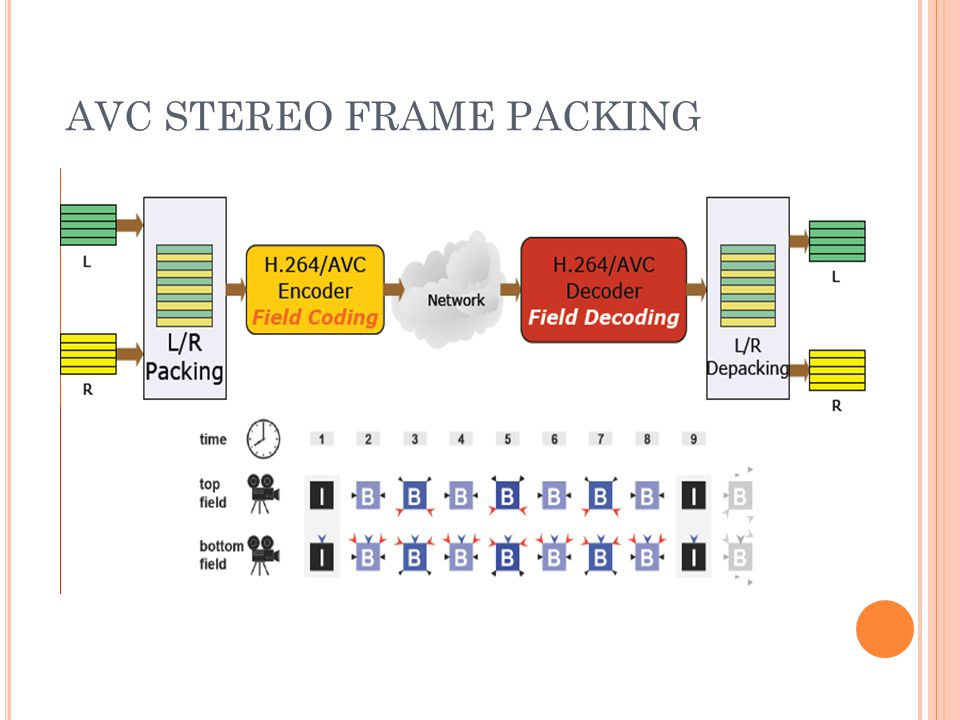 AVC STEREO FRAME PACKING