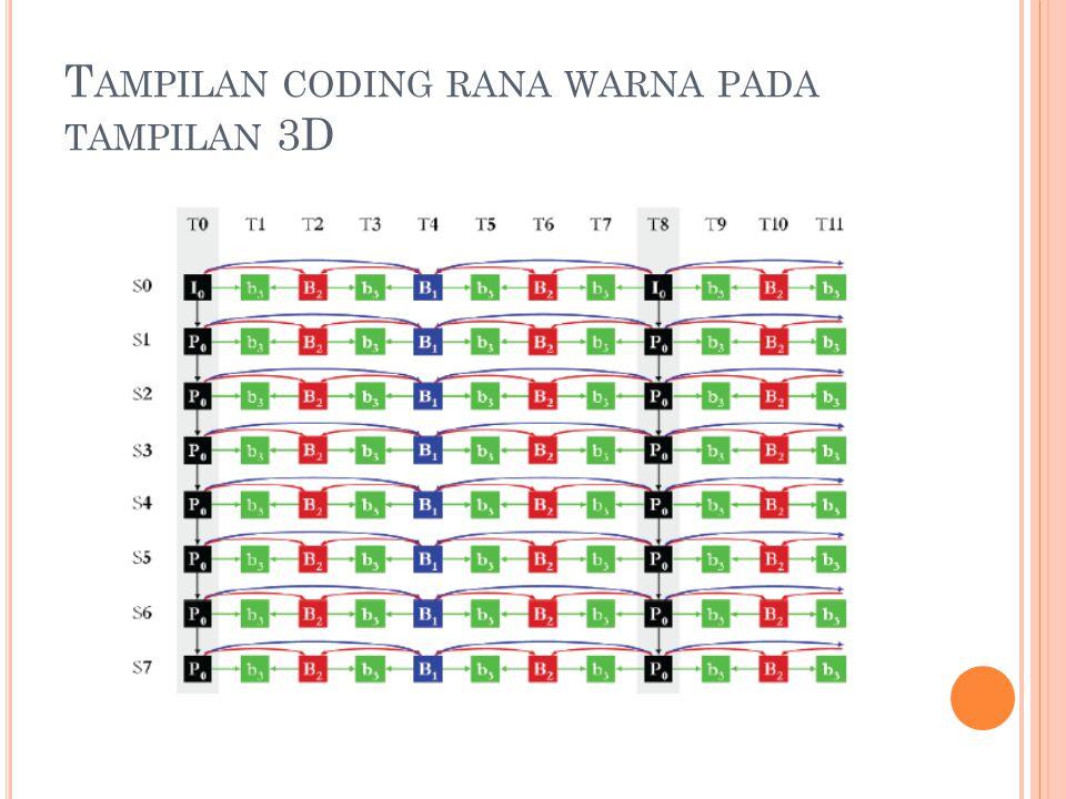 T AMPILAN CODING RANA WARNA PADA TAMPILAN 3D