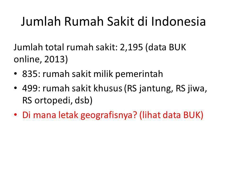 Jumlah Rumah Sakit di Indonesia Jumlah total rumah sakit: 2,195 (data BUK online, 2013) • 835: rumah sakit milik pemerintah • 499: rumah sakit khusus (RS jantung, RS jiwa, RS ortopedi, dsb) • Di mana letak geografisnya.
