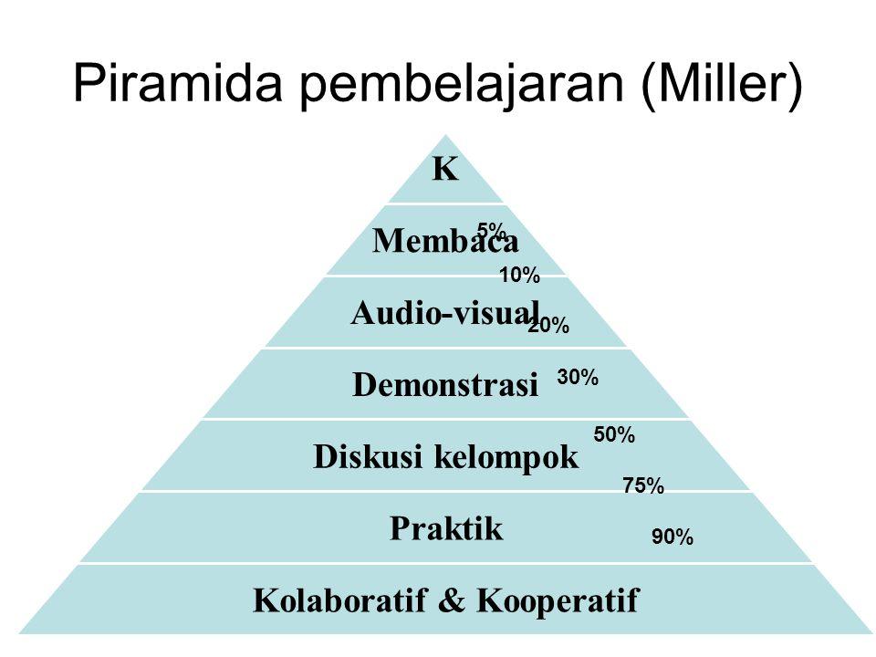 Piramida pembelajaran (Miller) 5% 10% 20% 30% 50% 75% 90%