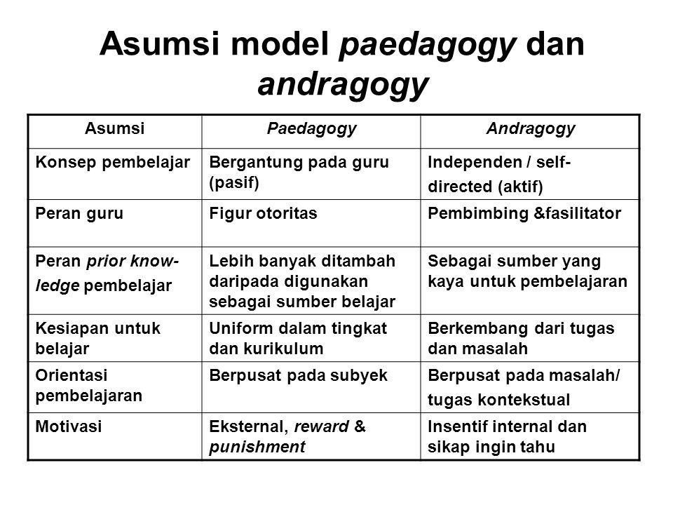 Asumsi model paedagogy dan andragogy AsumsiPaedagogyAndragogy Konsep pembelajarBergantung pada guru (pasif) Independen / self- directed (aktif) Peran