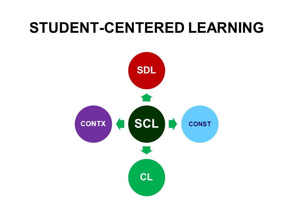 STUDENT-CENTERED LEARNING SCL SDL CONST CL CONTX