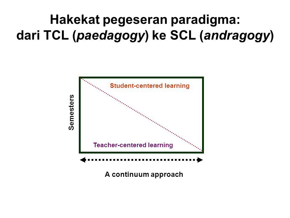 Hakekat pegeseran paradigma: dari TCL (paedagogy) ke SCL (andragogy) Teacher-centered learning Student-centered learning A continuum approach Semester
