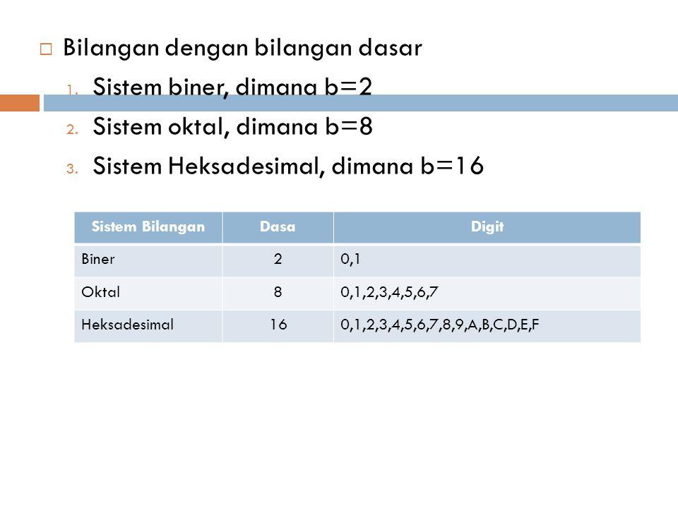  Bilangan dengan bilangan dasar 1. Sistem biner, dimana b=2 2. Sistem oktal, dimana b=8 3. Sistem Heksadesimal, dimana b=16 Sistem BilanganDasaDigit