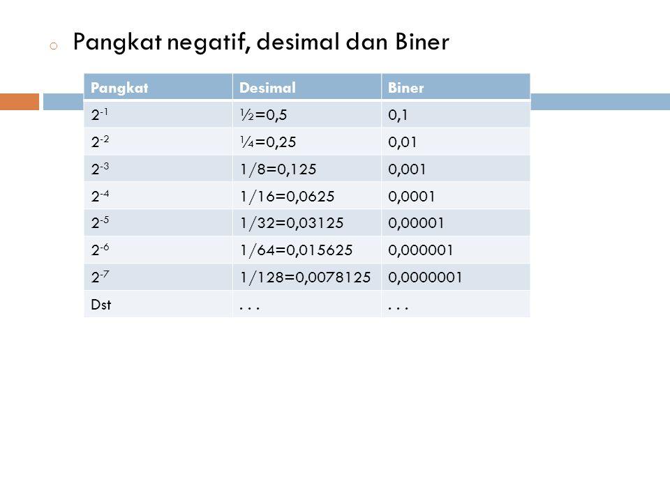 o Pangkat negatif, desimal dan Biner PangkatDesimalBiner 2 -1 ½=0,50,1 2 -2 ¼=0,250,01 2 -3 1/8=0,1250,001 2 -4 1/16=0,06250,0001 2 -5 1/32=0,031250,00001 2 -6 1/64=0,0156250,000001 2 -7 1/128=0,00781250,0000001 Dst...