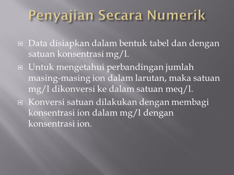  Data disiapkan dalam bentuk tabel dan dengan satuan konsentrasi mg/l.  Untuk mengetahui perbandingan jumlah masing ‑ masing ion dalam larutan, maka