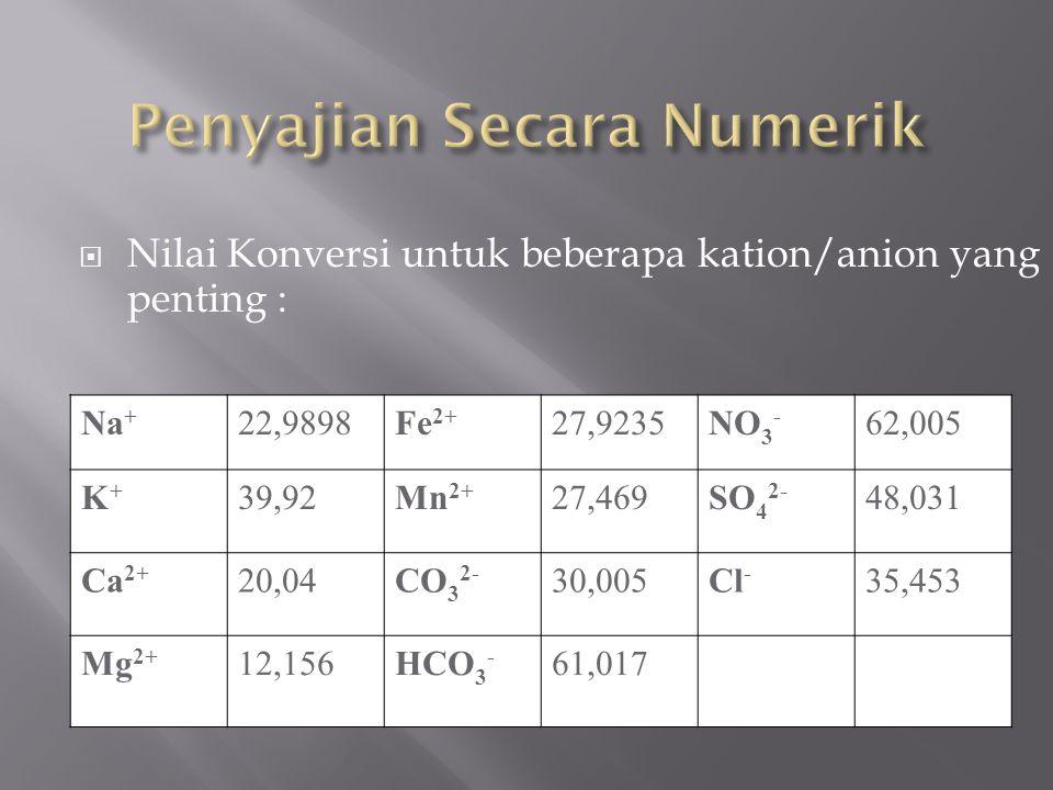  Nilai Konversi untuk beberapa kation/anion yang penting : Na + 22,9898Fe 2+ 27,9235NO 3 - 62,005 K+K+ 39,92Mn 2+ 27,469SO 4 2- 48,031 Ca 2+ 20,04CO