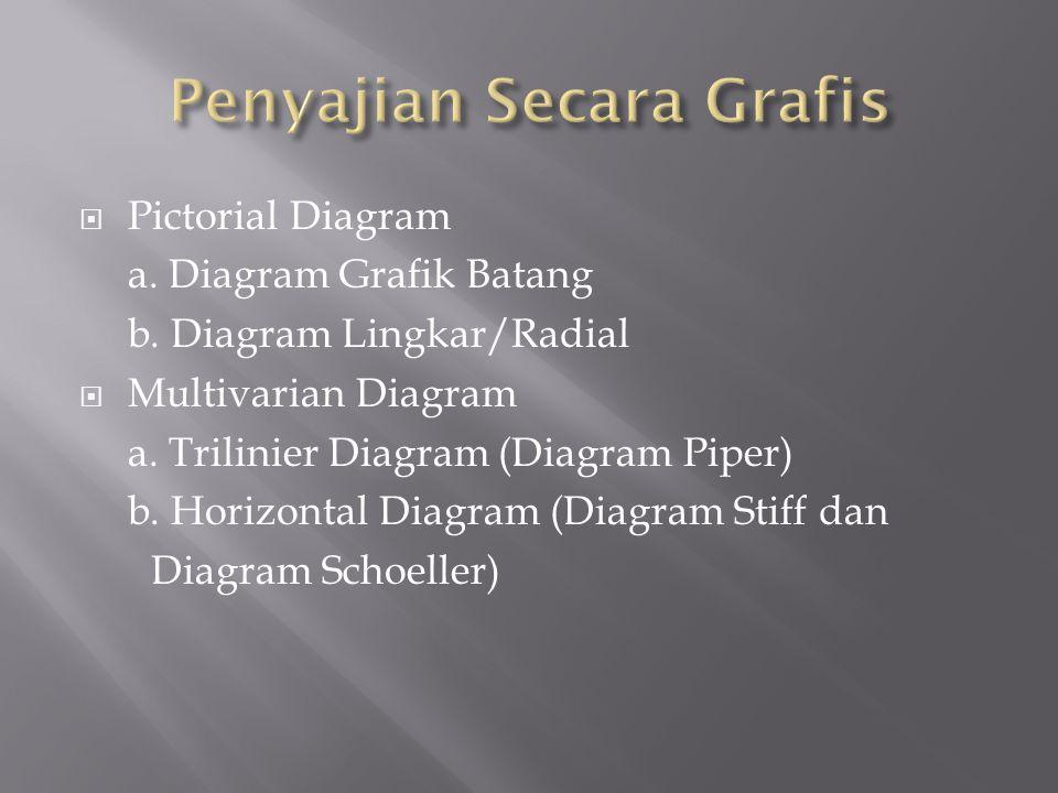  Pictorial Diagram a. Diagram Grafik Batang b. Diagram Lingkar/Radial  Multivarian Diagram a. Trilinier Diagram (Diagram Piper) b. Horizontal Diagra