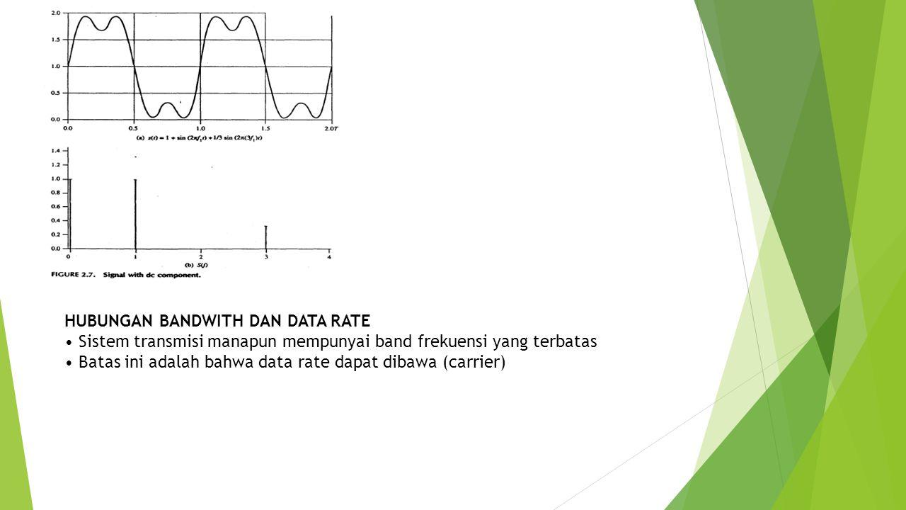 HUBUNGAN BANDWITH DAN DATA RATE • Sistem transmisi manapun mempunyai band frekuensi yang terbatas • Batas ini adalah bahwa data rate dapat dibawa (car