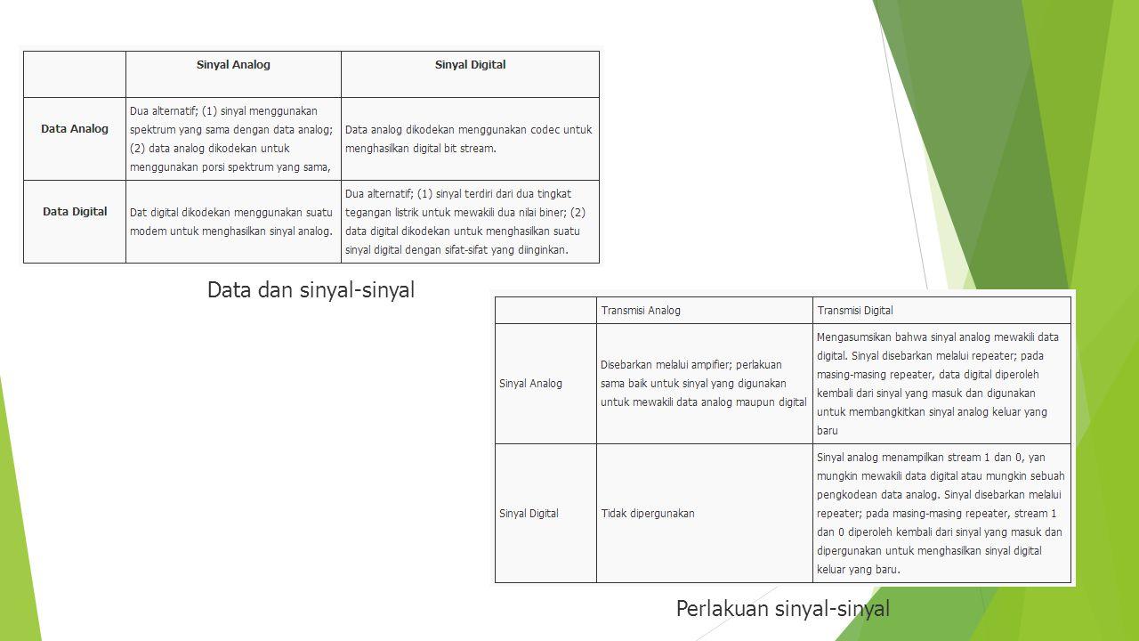 Data dan sinyal-sinyal Perlakuan sinyal-sinyal