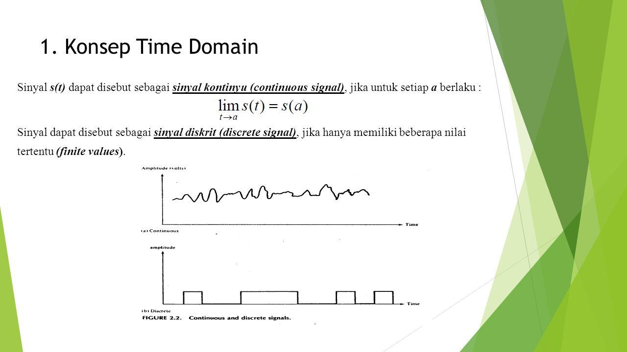 1. Konsep Time Domain Sinyal s(t) dapat disebut sebagai sinyal kontinyu (continuous signal), jika untuk setiap a berlaku : Sinyal dapat disebut sebaga
