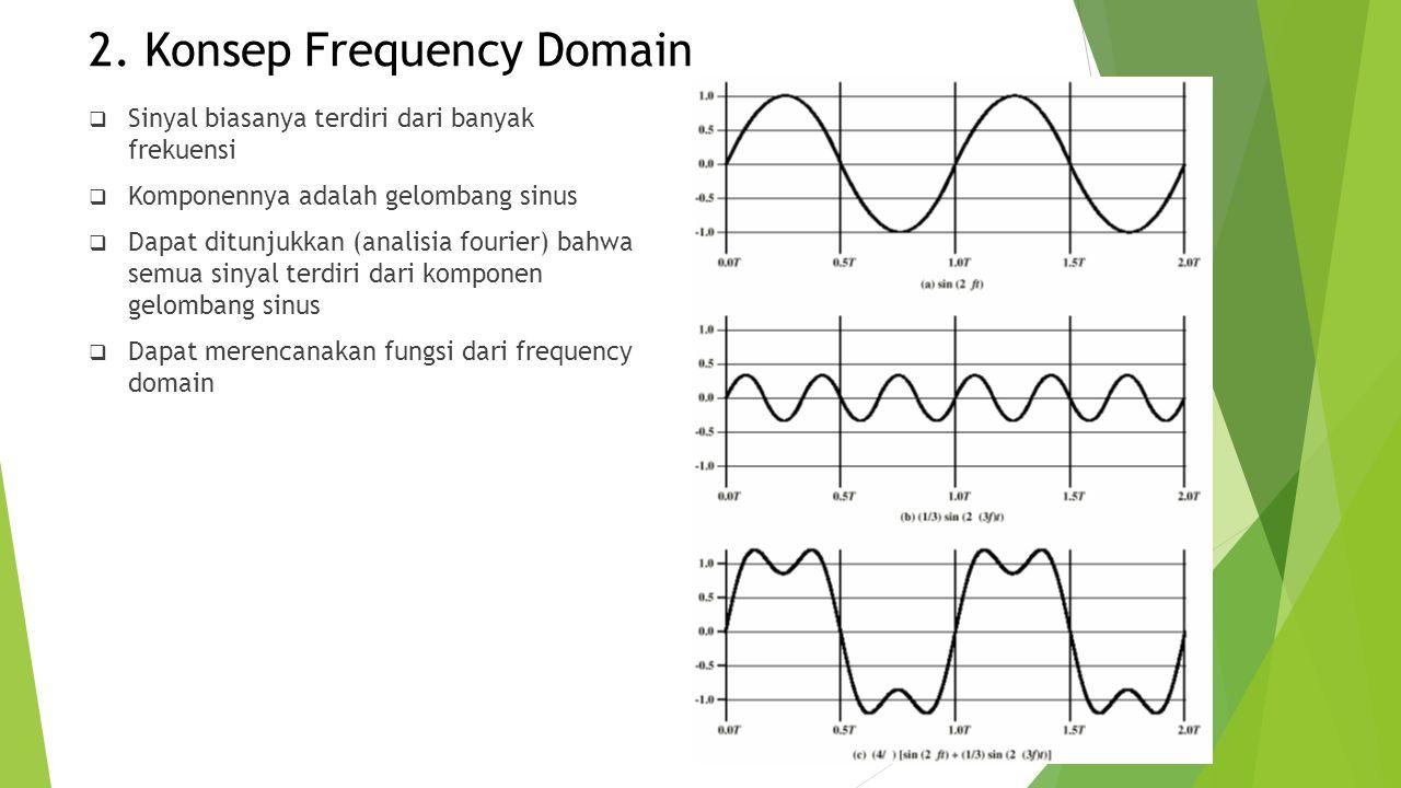 2. Konsep Frequency Domain  Sinyal biasanya terdiri dari banyak frekuensi  Komponennya adalah gelombang sinus  Dapat ditunjukkan (analisia fourier)