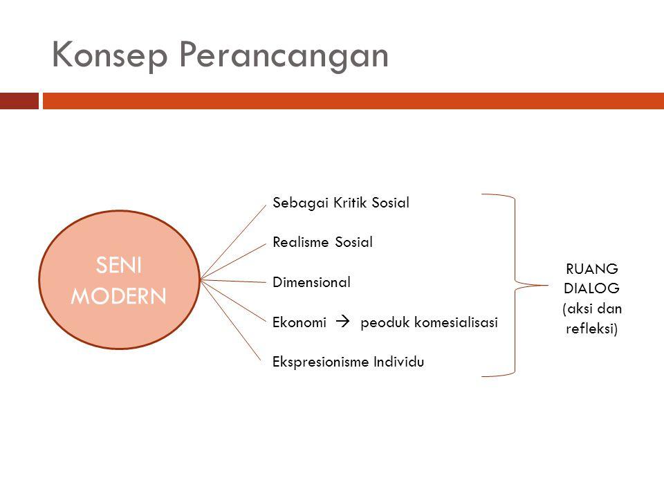 Konsep Perancangan SENI MODERN Sebagai Kritik Sosial Realisme Sosial Dimensional Ekonomi  peoduk komesialisasi Ekspresionisme Individu RUANG DIALOG (
