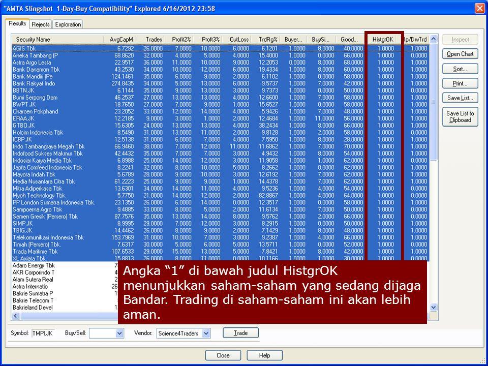 """Angka """"1"""" di bawah judul HistgrOK menunjukkan saham-saham yang sedang dijaga Bandar. Trading di saham-saham ini akan lebih aman."""