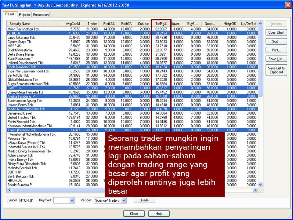 Seorang trader mungkin ingin menambahkan penyaringan lagi pada saham-saham dengan trading range yang besar agar profit yang diperoleh nantinya juga le
