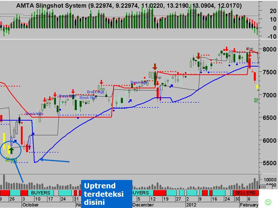 Apa manfaatnya mengetahui Dimana Peak & Trough yang Valid Anda dapat melakukan swing trading pada momen yang lebih tepat dan menghasilkan profit yang bisa melebihi profit buy & hold