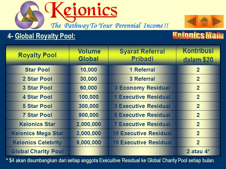 Royalty Pool Volume Global Syarat Referral Pribadi Kontribusi dalam $20 Star Pool10,0001 Referral2 2 Star Pool30,0003 Referral2 3 Star Pool60,0003 Economy Residual2 4 Star Pool100,0001 Executive Residual2 5 Star Pool300,0003 Executive Residual2 7 Star Pool900,0005 Executive Residual2 Keionics Star2,000,0007 Executive Residual2 Keionics Mega Star3,000,00010 Executive Residual2 Keionics Celebrity9,000,00015 Executive Residual2 Global Charity Pool2 atau 4* * $4 akan disumbangkan dari setiap anggota Execuitive Residual ke Global Charity Pool setiap bulan.