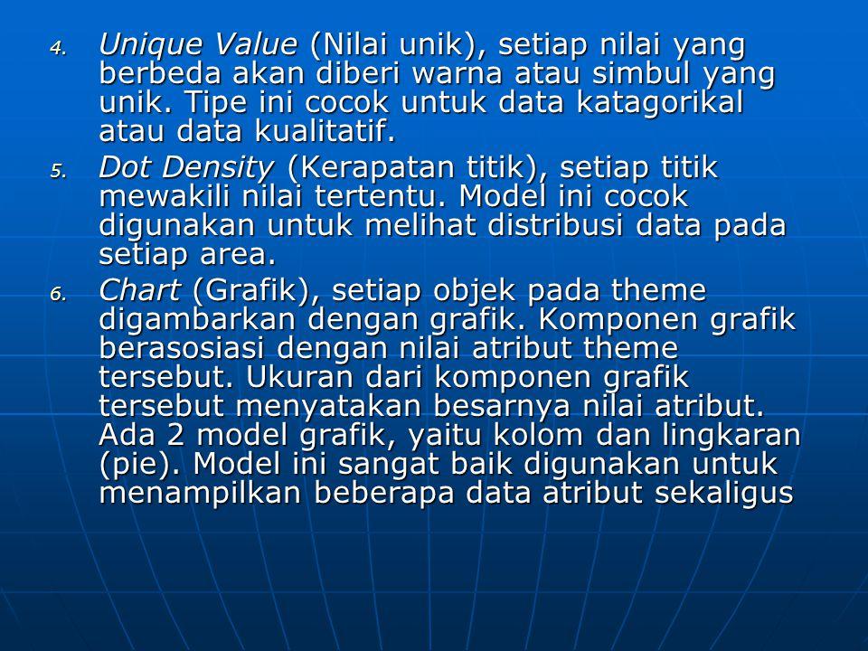 4. Unique Value (Nilai unik), setiap nilai yang berbeda akan diberi warna atau simbul yang unik. Tipe ini cocok untuk data katagorikal atau data kuali