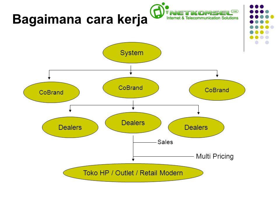 Bagaimana cara kerja System CoBrand Dealers Toko HP / Outlet / Retail Modern Sales CoBrand Dealers Multi Pricing