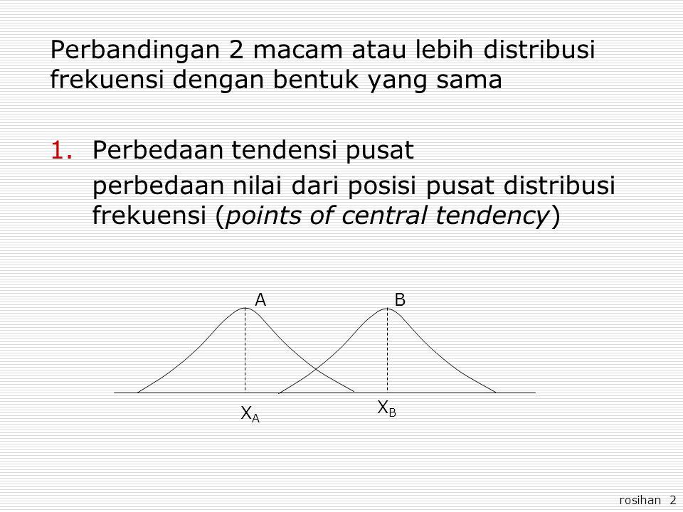 rosihan 2 Perbandingan 2 macam atau lebih distribusi frekuensi dengan bentuk yang sama 1.Perbedaan tendensi pusat perbedaan nilai dari posisi pusat di