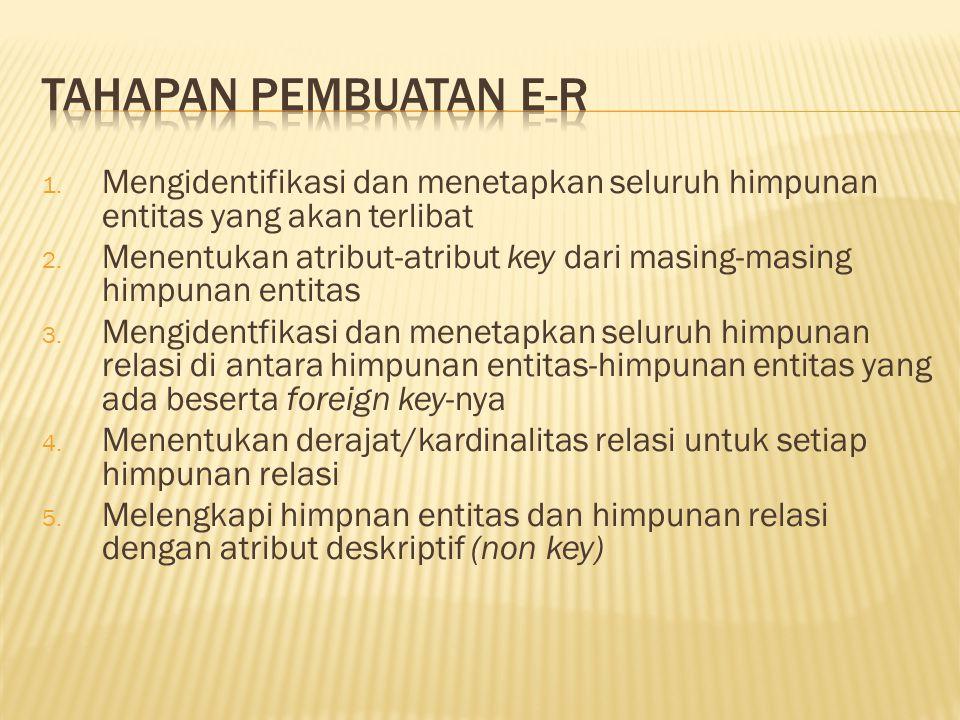 1. Mengidentifikasi dan menetapkan seluruh himpunan entitas yang akan terlibat 2. Menentukan atribut-atribut key dari masing-masing himpunan entitas 3