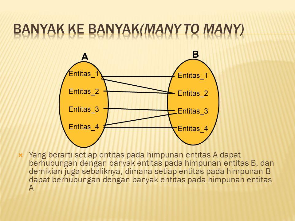  Yang berarti setiap entitas pada himpunan entitas A dapat berhubungan dengan banyak entitas pada himpunan entitas B, dan demikian juga sebaliknya, dimana setiap entitas pada himpunan B dapat berhubungan dengan banyak entitas pada himpunan entitas A Entitas_1 Entitas_2 Entitas_3 Entitas_4 Entitas_1 Entitas_2 Entitas_3 Entitas_4 A B