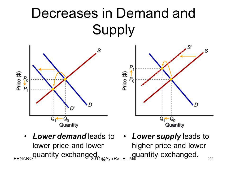 27 Decreases in Demand and Supply •Lower demand leads to lower price and lower quantity exchanged. •Lower supply leads to higher price and lower quant