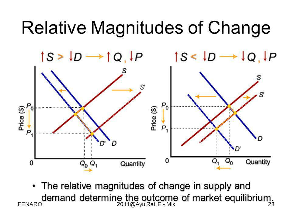 28 Relative Magnitudes of Change •The relative magnitudes of change in supply and demand determine the outcome of market equilibrium. FENARO2011@Ayu R