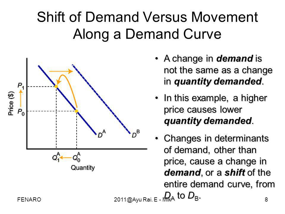 9 •When demand shifts to the right, demand increases.