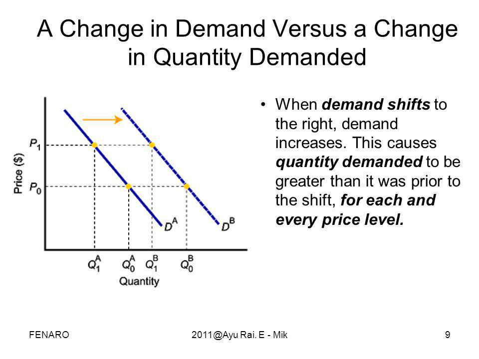 9 •When demand shifts to the right, demand increases. This causes quantity demanded to be greater than it was prior to the shift, for each and every p