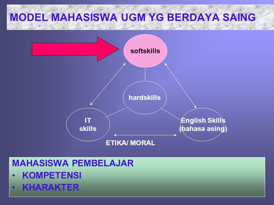MODEL MAHASISWA UGM YG BERDAYA SAING MAHASISWA PEMBELAJAR •KOMPETENSI •KHARAKTER softskills hardskills English Skills (bahasa asing) IT skills ETIKA/