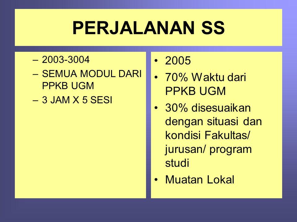 PERJALANAN SS –2003-3004 –SEMUA MODUL DARI PPKB UGM –3 JAM X 5 SESI •2005 •70% Waktu dari PPKB UGM •30% disesuaikan dengan situasi dan kondisi Fakulta