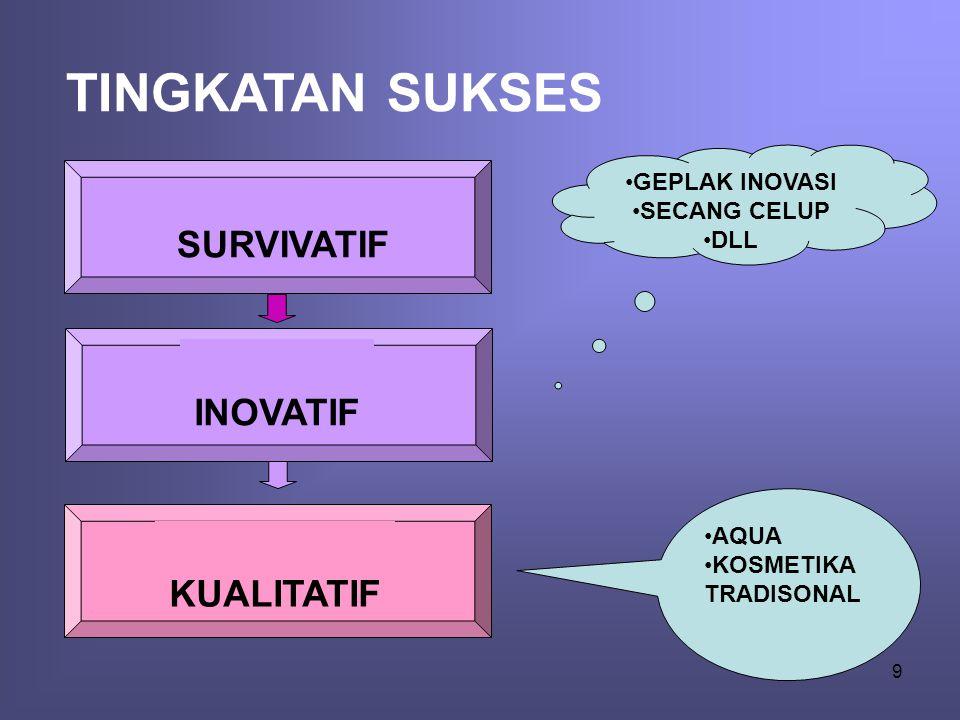 Tingkatan Sukses •Tingkat pertama: Sukses Survivatif •Ini berarti kita survive karena eksistensi kita relevan dengan lingkungan.