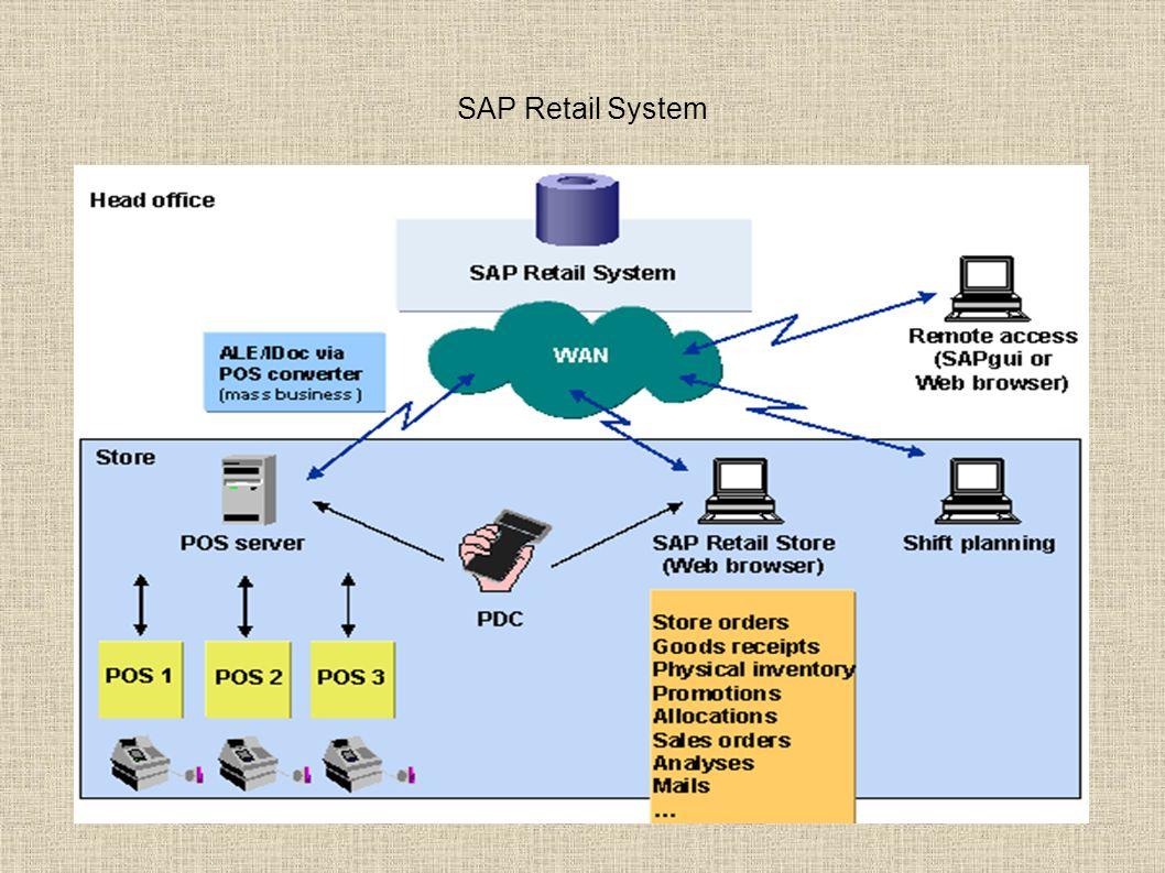 SAP Retail System